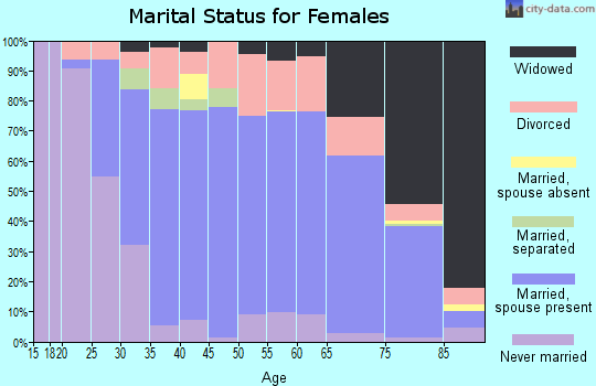 Zip code 61021 marital status for females