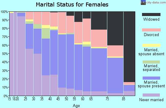 Zip code 61032 marital status for females