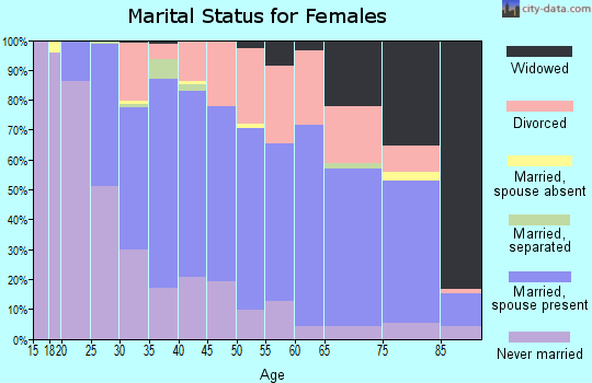Zip code 61108 marital status for females