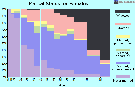 Zip code 61201 marital status for females