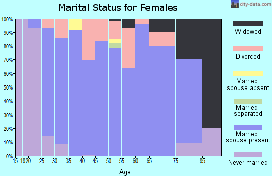 Zip code 61240 marital status for females