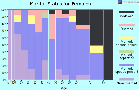 Zip code 61241 marital status for females
