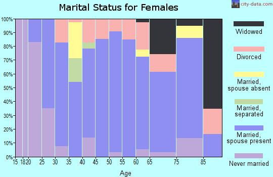 Zip code 61252 marital status for females