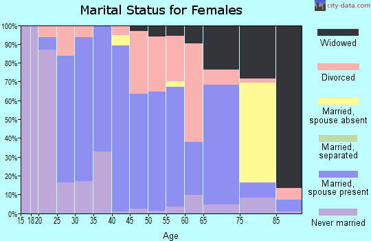 Zip code 61310 marital status for females