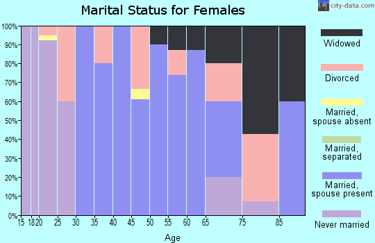 Zip code 61312 marital status for females