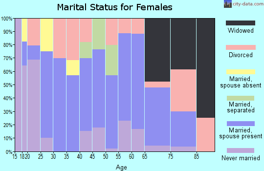 Zip code 61322 marital status for females