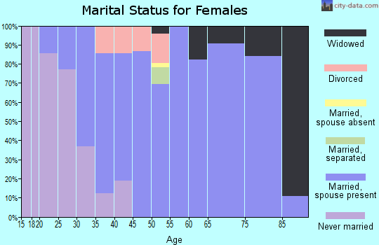 Zip code 61325 marital status for females