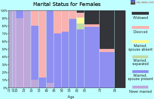 Zip code 61330 marital status for females
