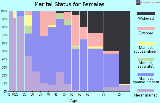 Zip code 61341 marital status for females