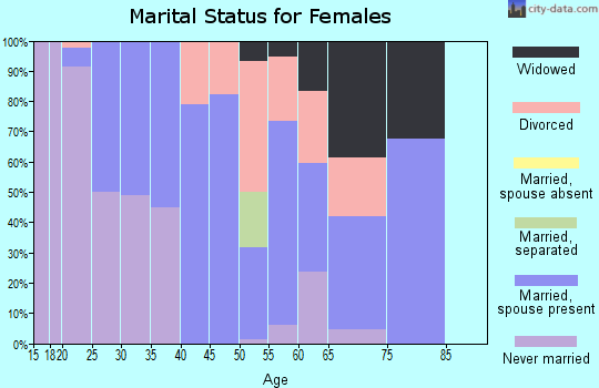 Zip code 61377 marital status for females