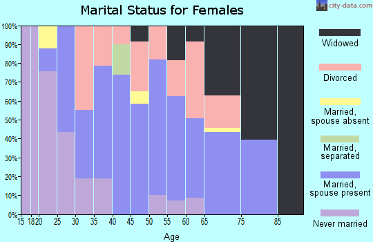 Zip code 61410 marital status for females