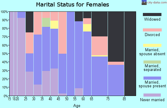 Zip code 61427 marital status for females
