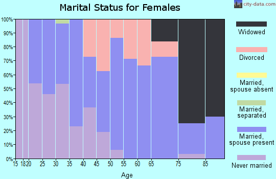 Zip code 61447 marital status for females