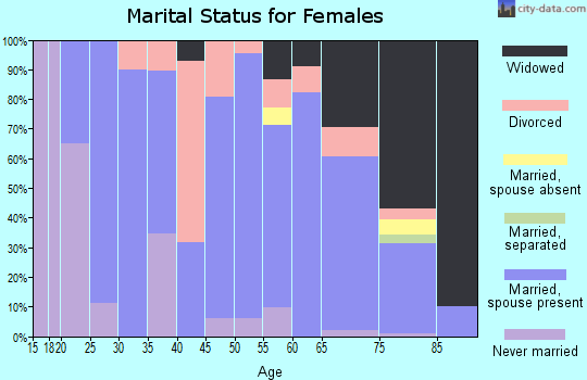 Zip code 61450 marital status for females