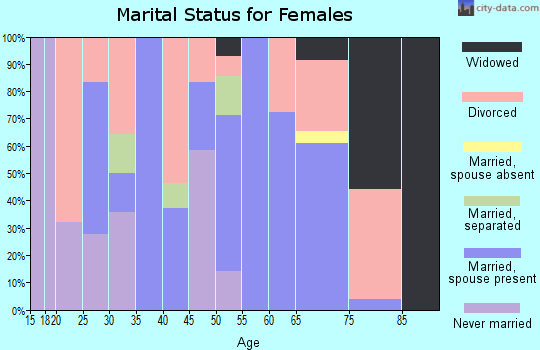 Zip code 61453 marital status for females