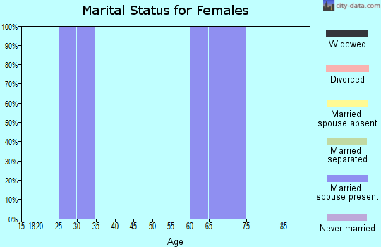 Zip code 61479 marital status for females