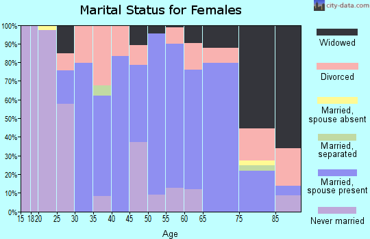 Zip code 61483 marital status for females