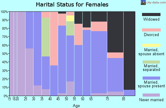 Zip code 61486 marital status for females