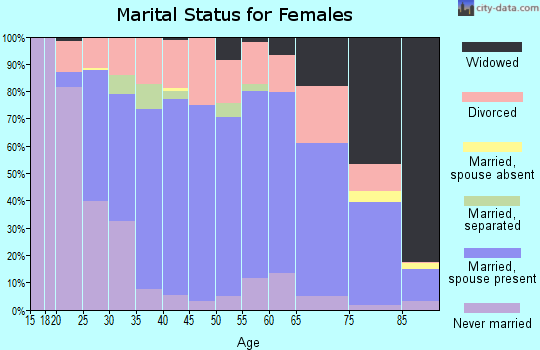 Zip code 61520 marital status for females