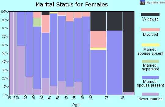 Zip code 61529 marital status for females