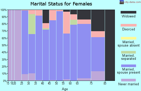 Zip code 61547 marital status for females