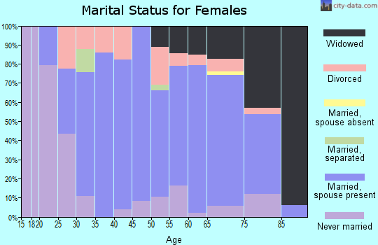 Zip code 61559 marital status for females