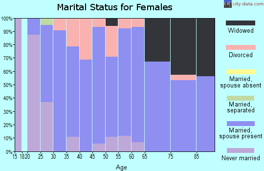 Zip code 61570 marital status for females