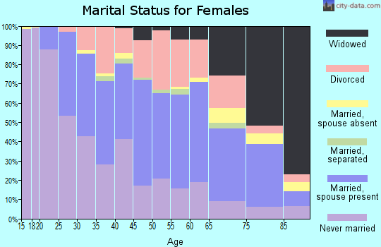 Zip code 61604 marital status for females