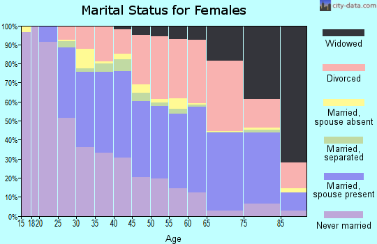 Zip code 61701 marital status for females