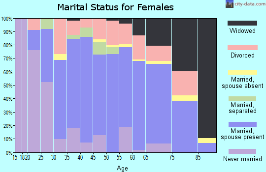 Zip code 61727 marital status for females