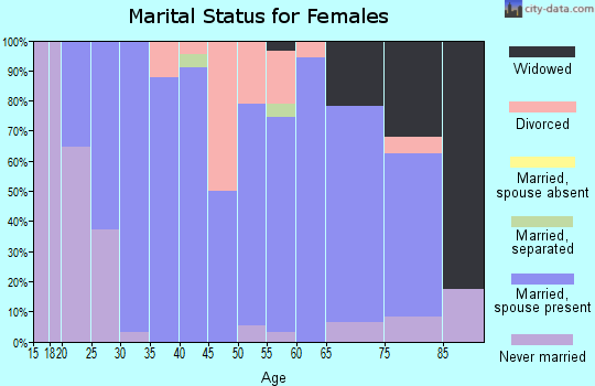 Zip code 61744 marital status for females