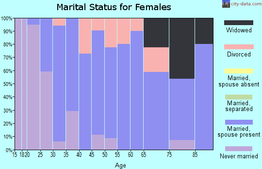 Zip code 61759 marital status for females