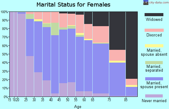 Zip code 61761 marital status for females