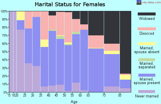 Zip code 61764 marital status for females