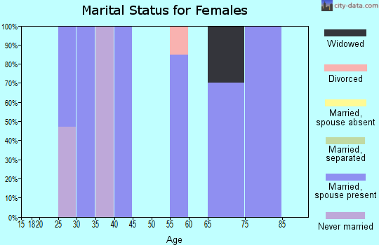 Zip code 61772 marital status for females