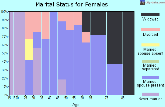 Zip code 61816 marital status for females