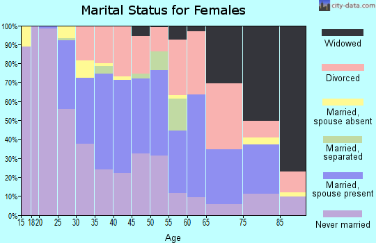 Zip code 61820 marital status for females