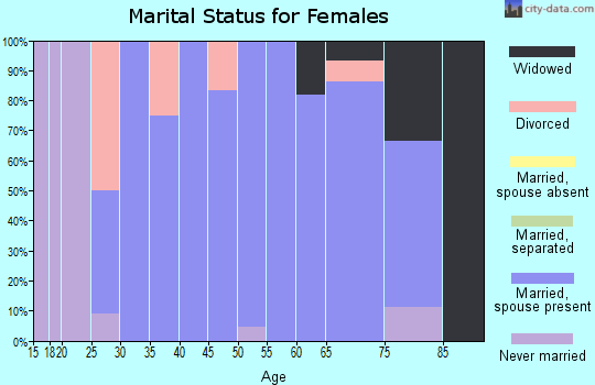 Zip code 61830 marital status for females