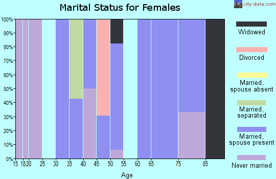 Zip code 61845 marital status for females