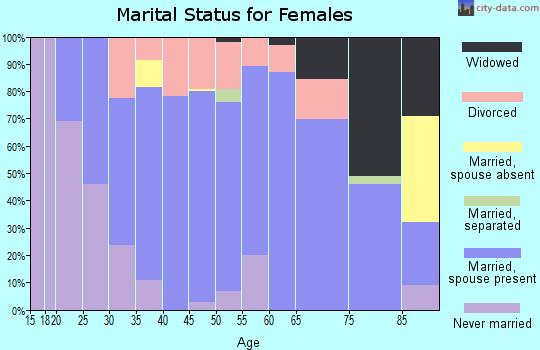 Zip code 61853 marital status for females