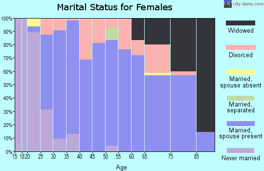 Zip code 61858 marital status for females