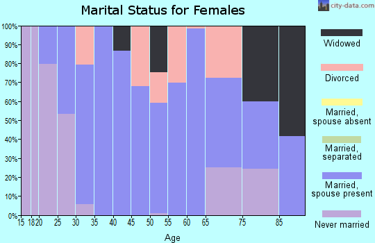 Zip code 61880 marital status for females