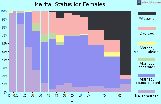 Zip code 61938 marital status for females