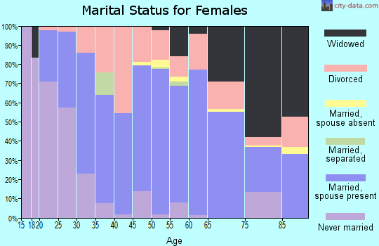 Zip code 61944 marital status for females