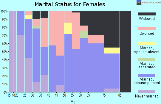 Zip code 61957 marital status for females