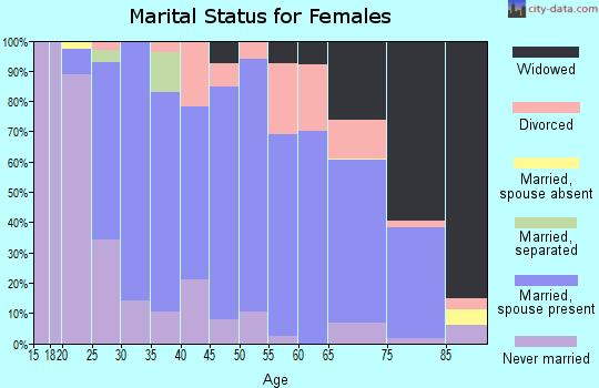 Zip code 62010 marital status for females