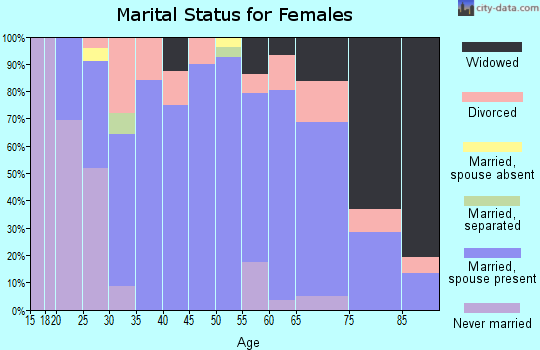 Zip code 62012 marital status for females