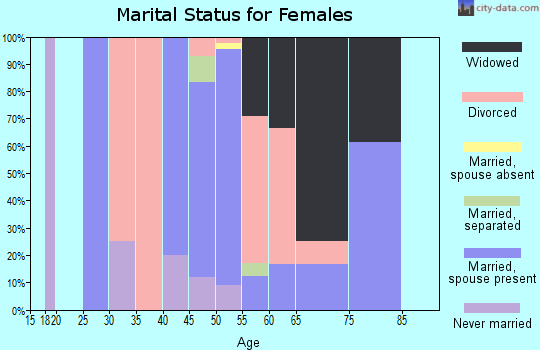 Zip code 62019 marital status for females