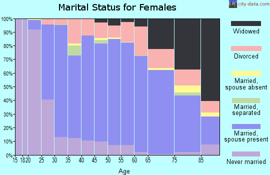 Zip code 62025 marital status for females