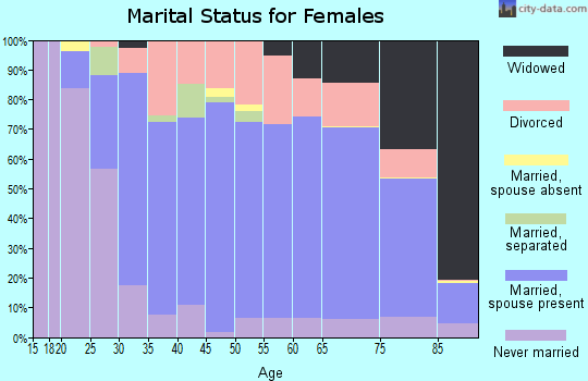 Zip code 62035 marital status for females
